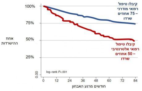 הגרף הזה ממחיש את הסכנה הטמונה ברפואה האלטרנטיבית